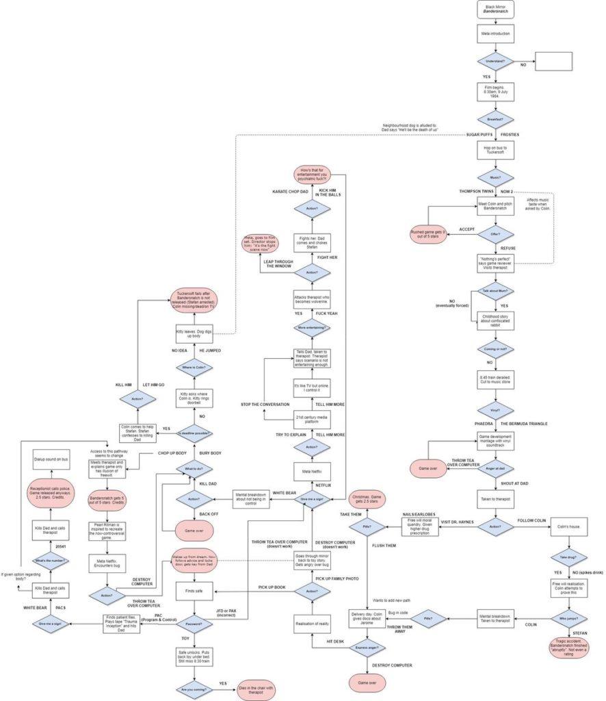 bandersnatch flow chart